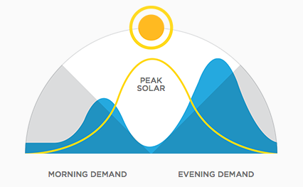 Image Source: http://www.teslamotors.com/en_AU/powerwall