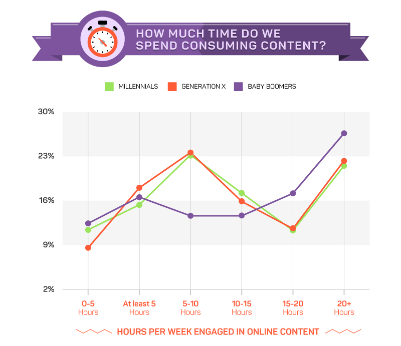 Source: The Generational Content Gap