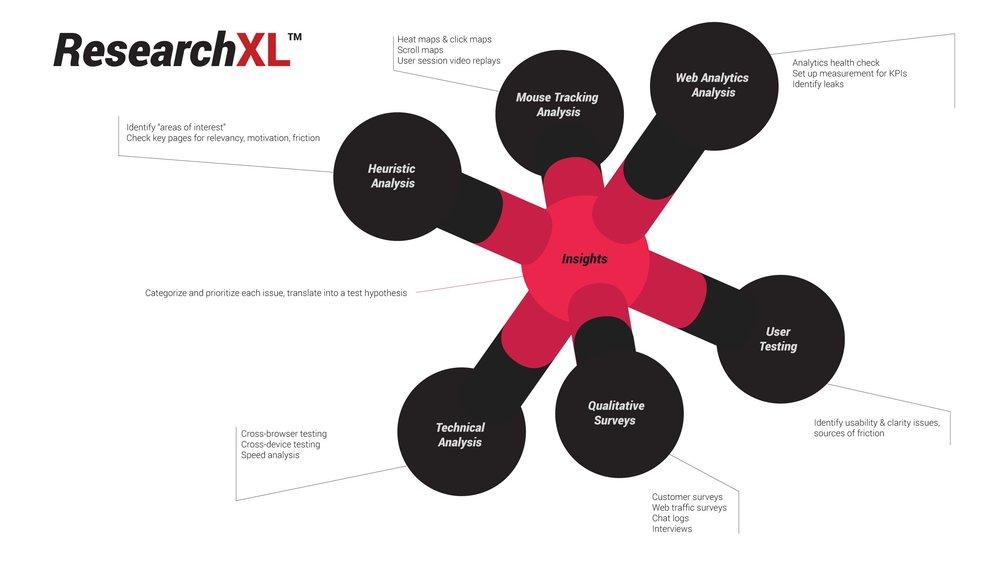 ConversionXL framework.jpg