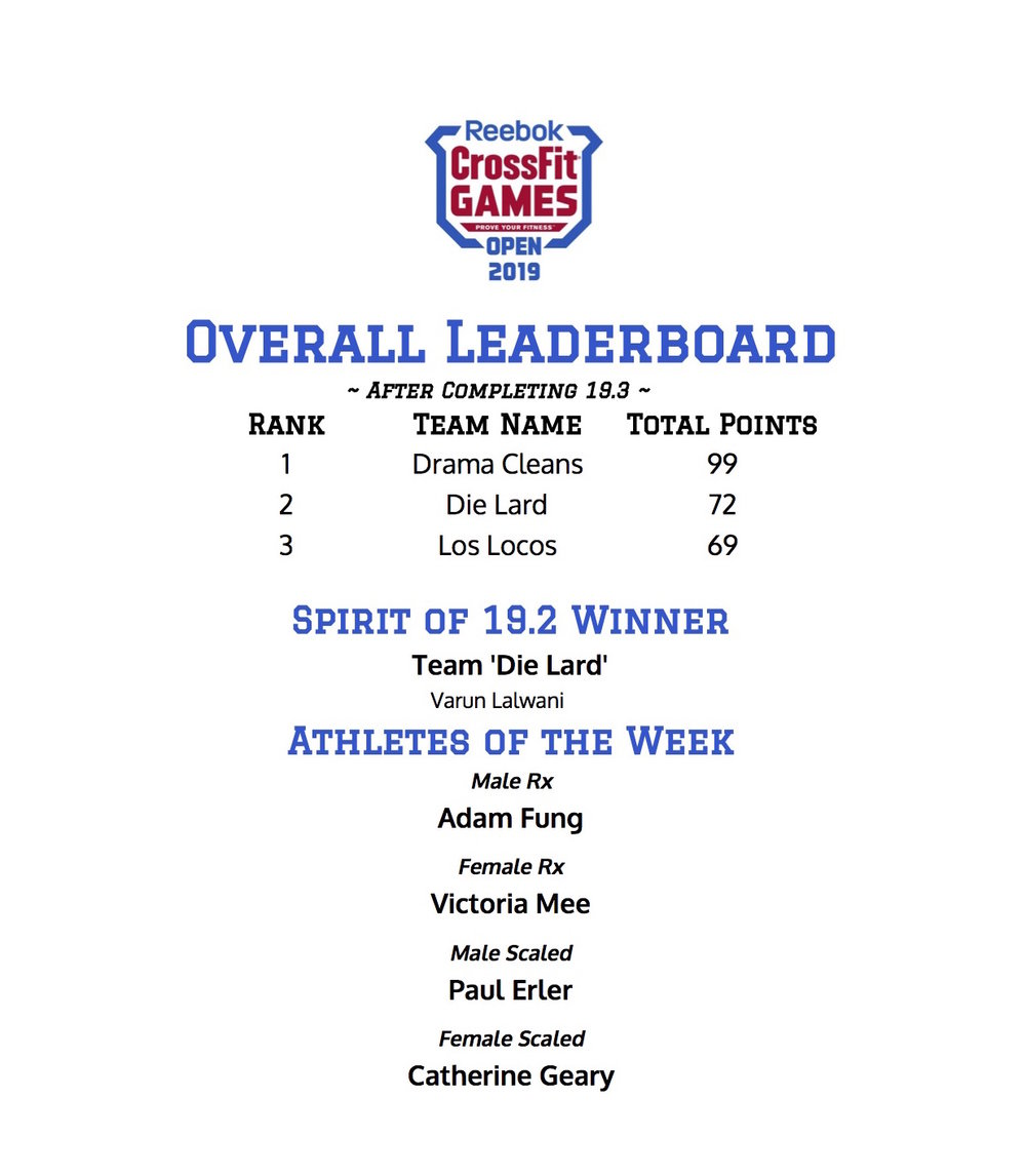 Congrats to our Top Team this week, Los Locos, and to our Top Athletes, Adam Fung, Victoria Mee, Paul Erler, and Catherine Geary!