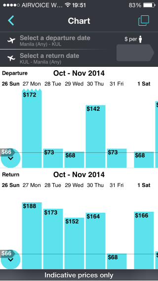 Skyscanner app screenshot showing the variance of price per day