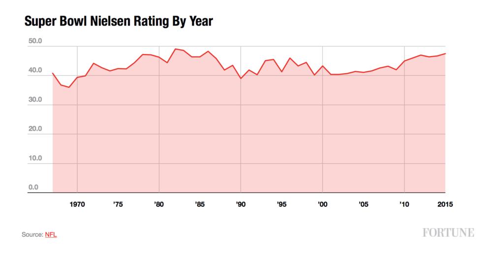 Super-Bowl-Nielsen-Rating.jpg
