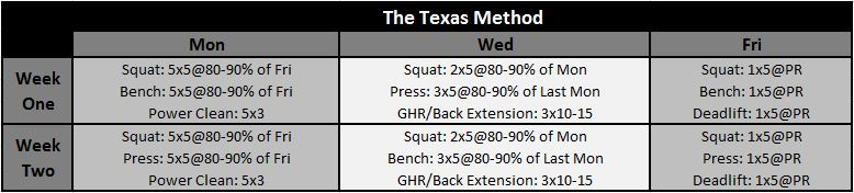 Why use the quantum strength progression quantum crossfit for Starting strength template