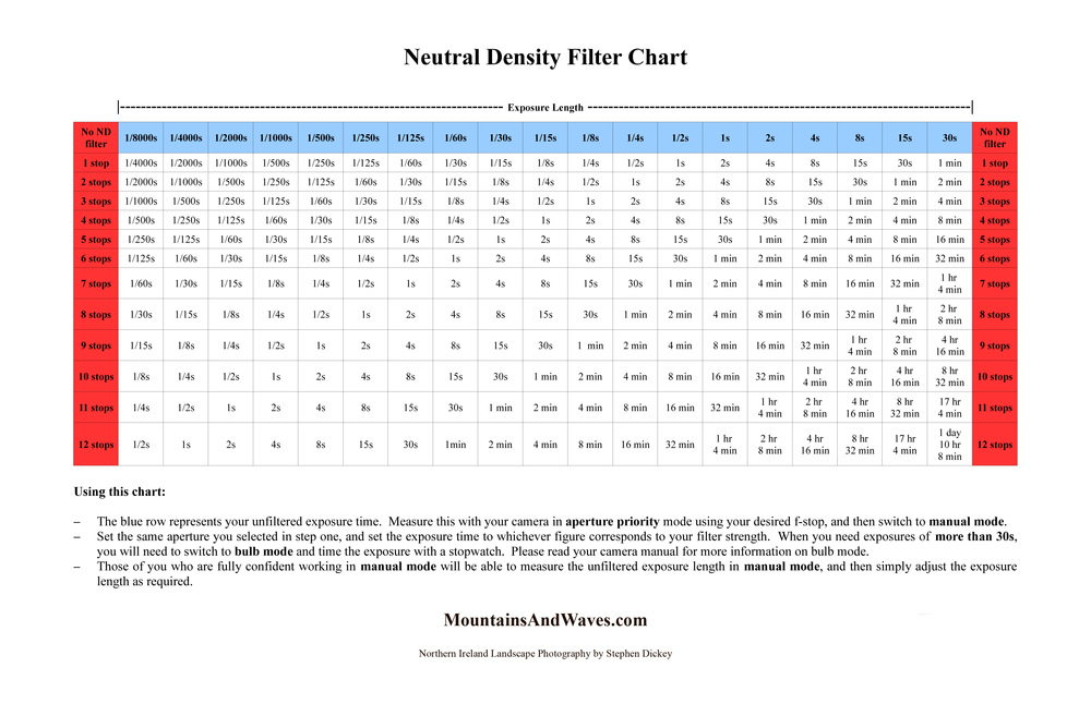 Neutral density filter chart for landscape photographers northern