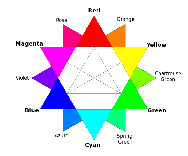 Colour Wheel - http://en.wikipedia.org/wiki/Color_wheel#/media/File:RBG_color_wheel.svg