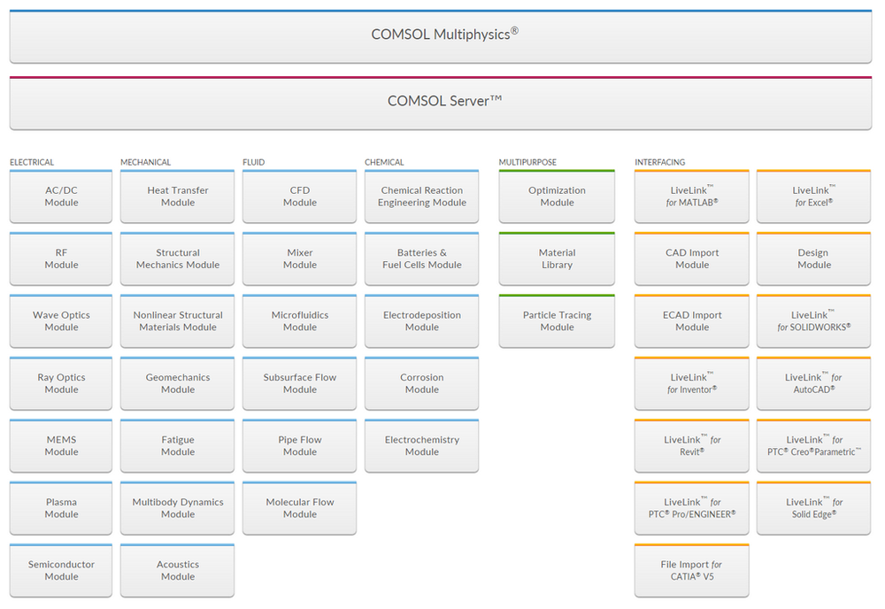 Figure 2: COMSOL Multiphysics V5.4 Product Suite