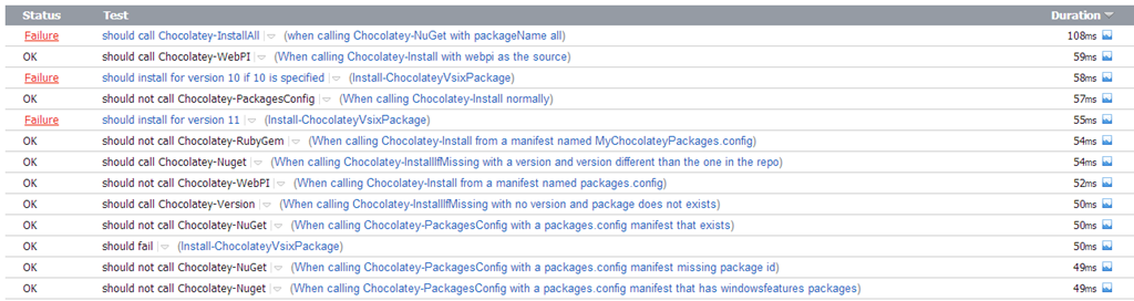 Unit Testing Powershell and Hello Pester — Hurry Up and Wait!