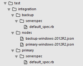 this is facilitated by adding json files to a nodes directory underneath the testintegration folder