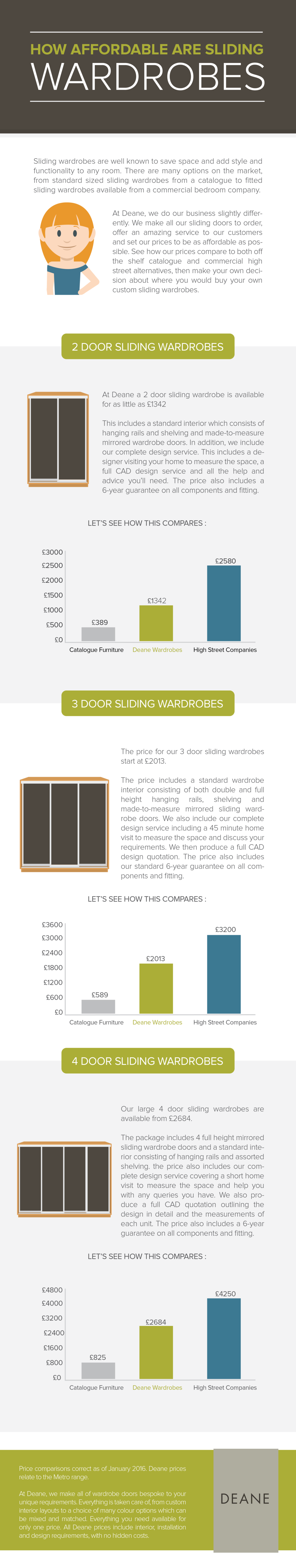 how affordable are sliding wardrobes