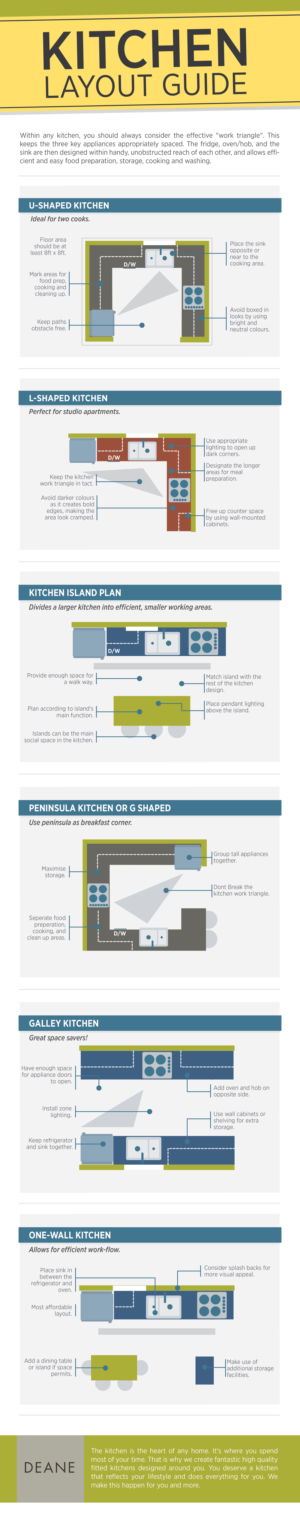 Our handy kitchen layout guide for Kitchen layout guide