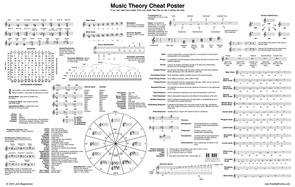 Music theory cheat sheet, from ClassicFM.