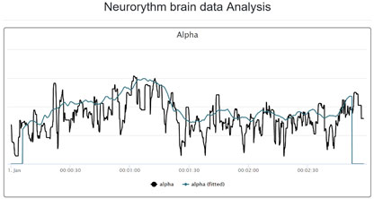 Figure 5: Neuro-rhythm Analysis of Alpha brainwave