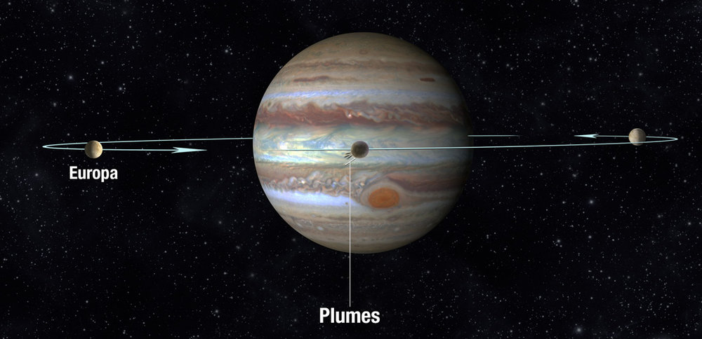 Artist's concept of Europa's plumes: NASA, ESA, and A. Feild (STScI)