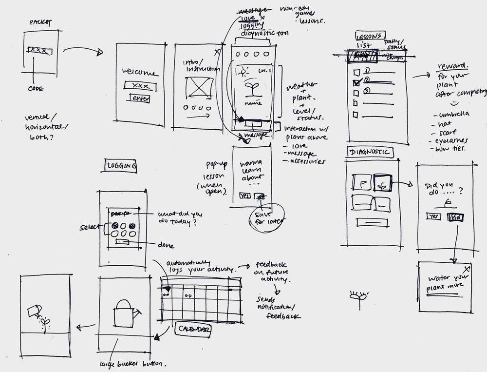 Wireframe Planning