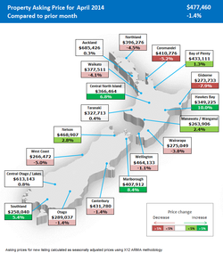 Auckland-House-Prices