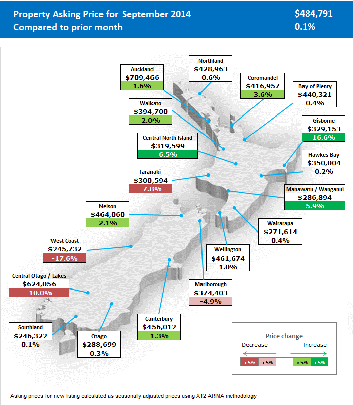 Auckland-Property-Sales-Report