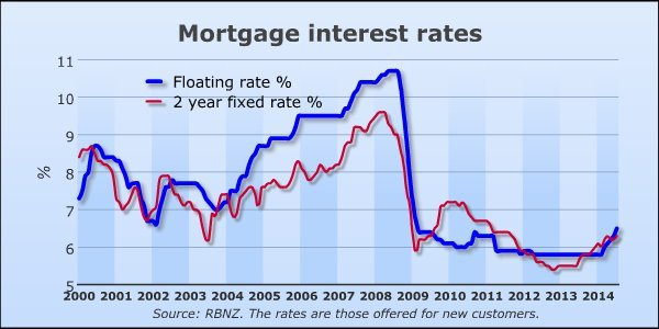mortgage rates NZ