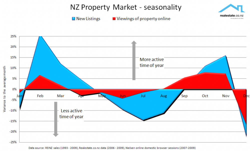 Seasonality_-_listings_viewings-1024x621.png