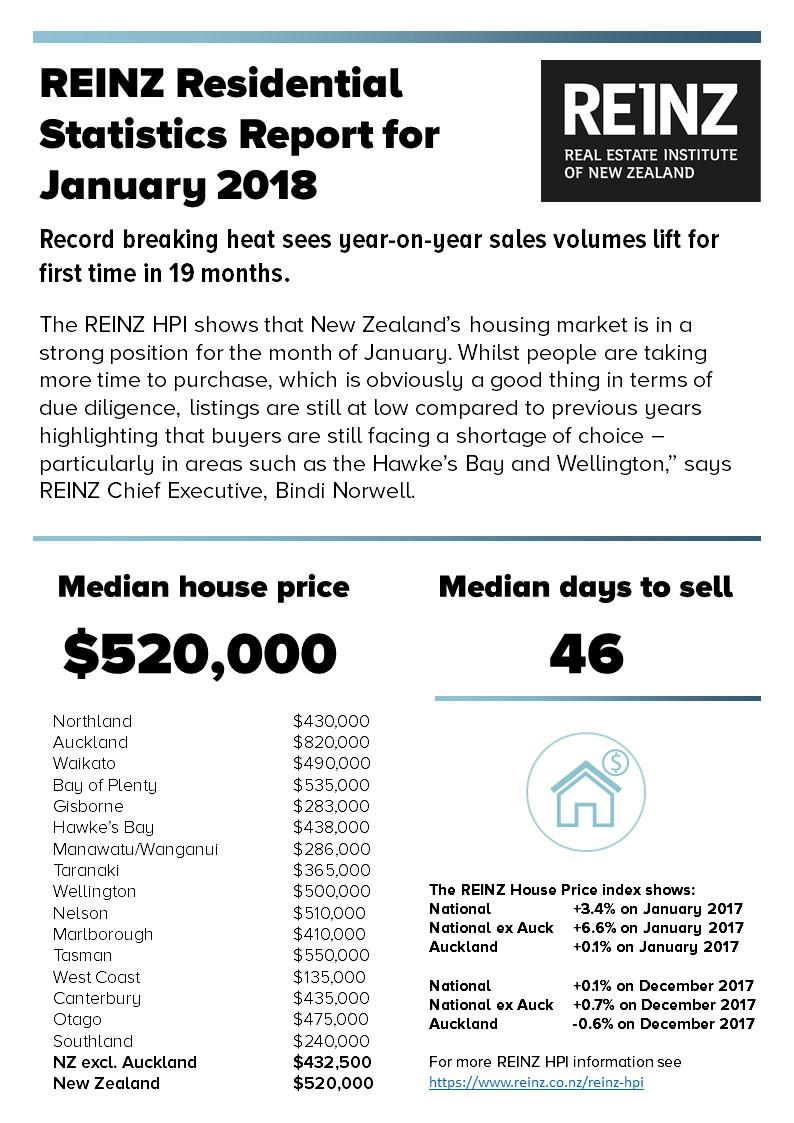 REINZ Statistics Table - January 2018.jpg