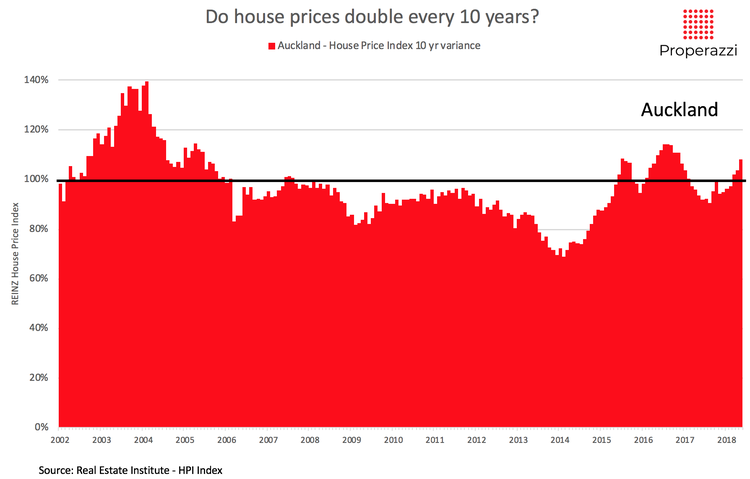 Do+house+prices+double+every+10+yrs+-+Auckland+data.png