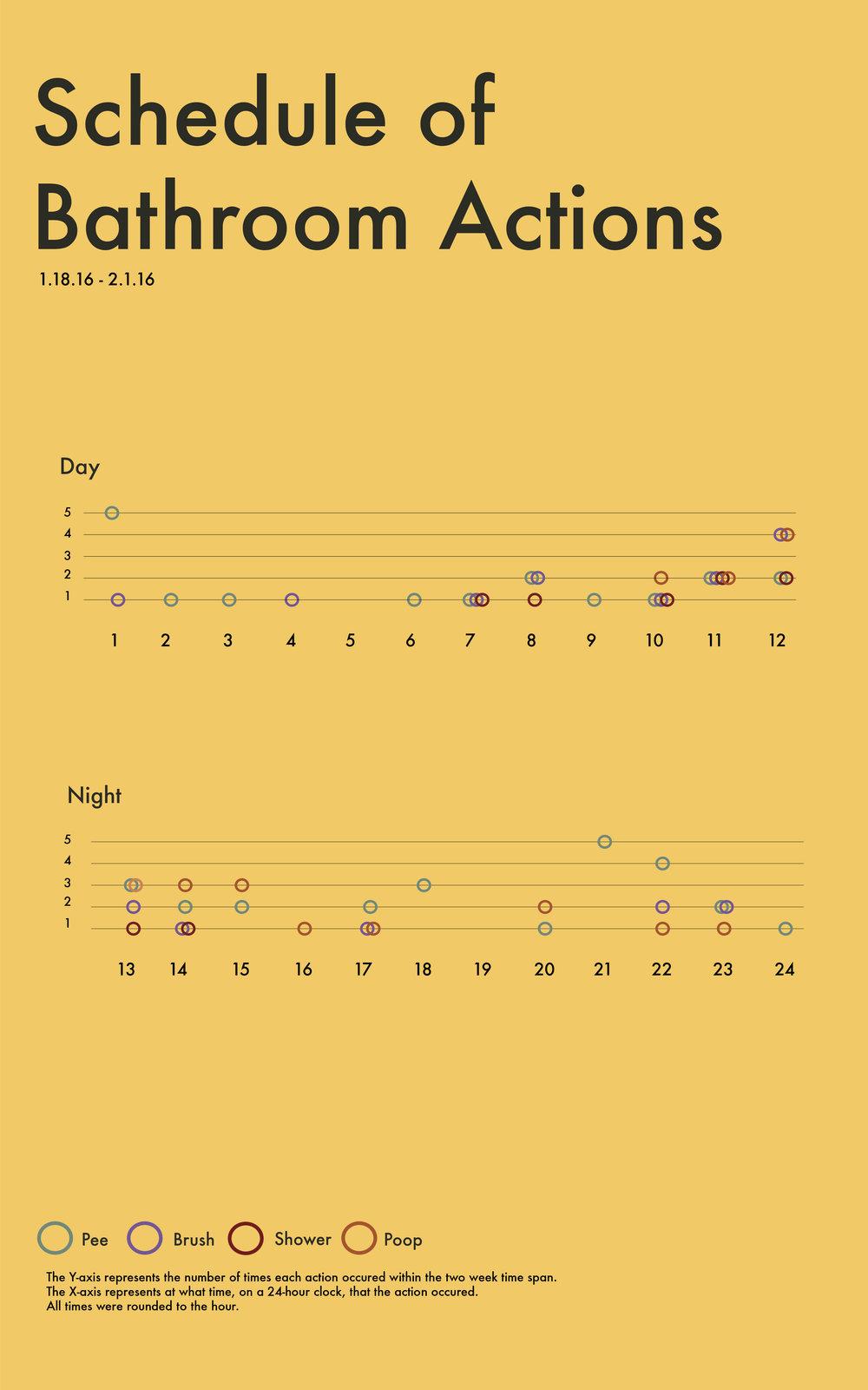 Bathroom Activities Graph
