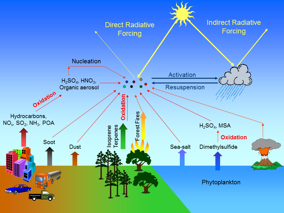Aerosols are suspensions of tiny particles in the atmosphere, and have both anthropogenic (i.e., man-made) sources such as industrial processes and car emissions, and natural sources such as forest fires, volcanoes, and wave-breaking in the ocean. Aerosol particles affect Earth's climate, both individually and by serving as the nuclei around which cloud drops form, by influencing how much solar energy is absorbed by Earth (including the oceans, atmosphere, and land) or is reflected back into space. Collecting accurate data and achieving better understanding of the roles in which aerosols participate is thus crucial to understanding their effects on Earth's climate.