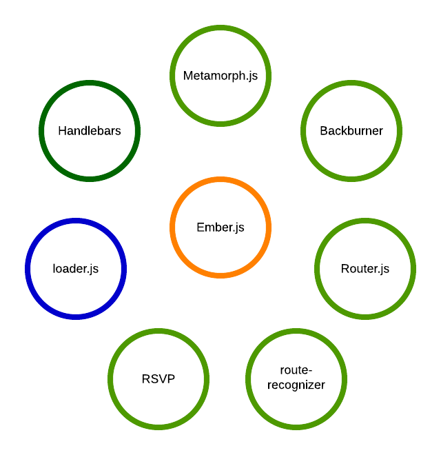 Emberjs internals overview and modules marcel erz the loaderjs project blue circle is actually part of the ember build system it is an amd style module loader that is an integral part of the source code ccuart Image collections