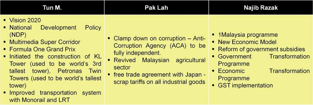 a-comparison-of-malaysias-three-most-recent-prime-ministers-3