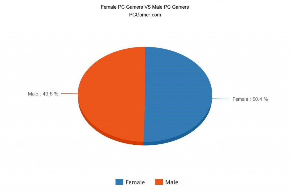 5-ridiculous-misconceptions-about-female-gamers-that-should-be-destroyed-8