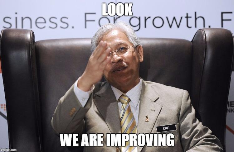 Malaysia's World Ranking