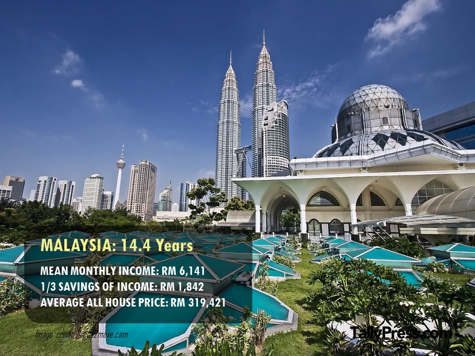 Malaysia - How Long You Would Need To Save To Buy a Property.jpg