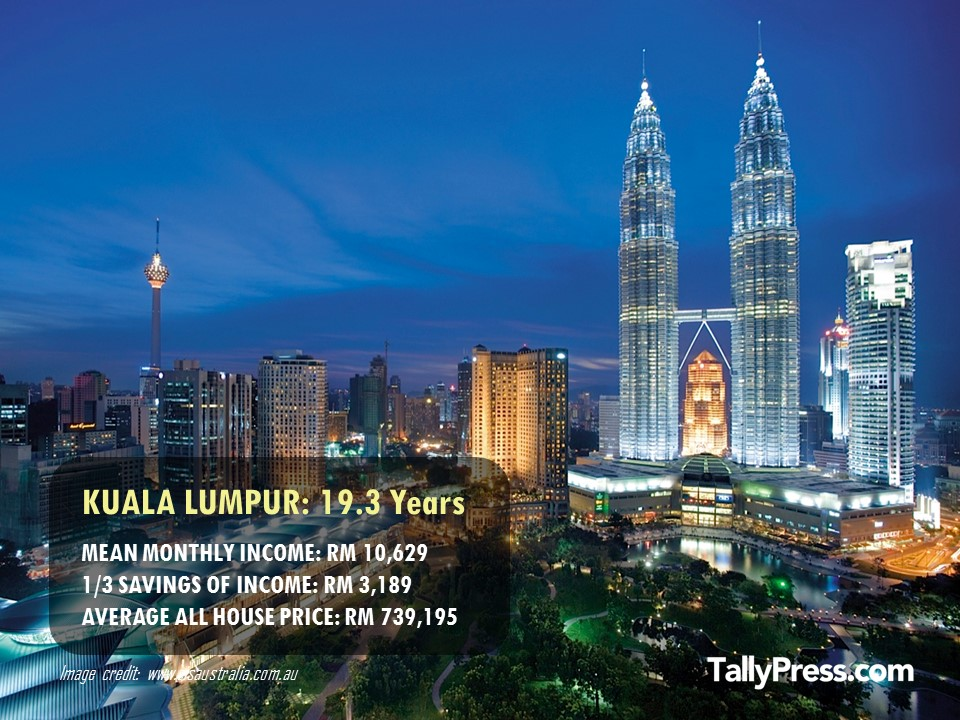 Kuala Lumpur - How Long You Would Need To Save To Buy a Property.jpg