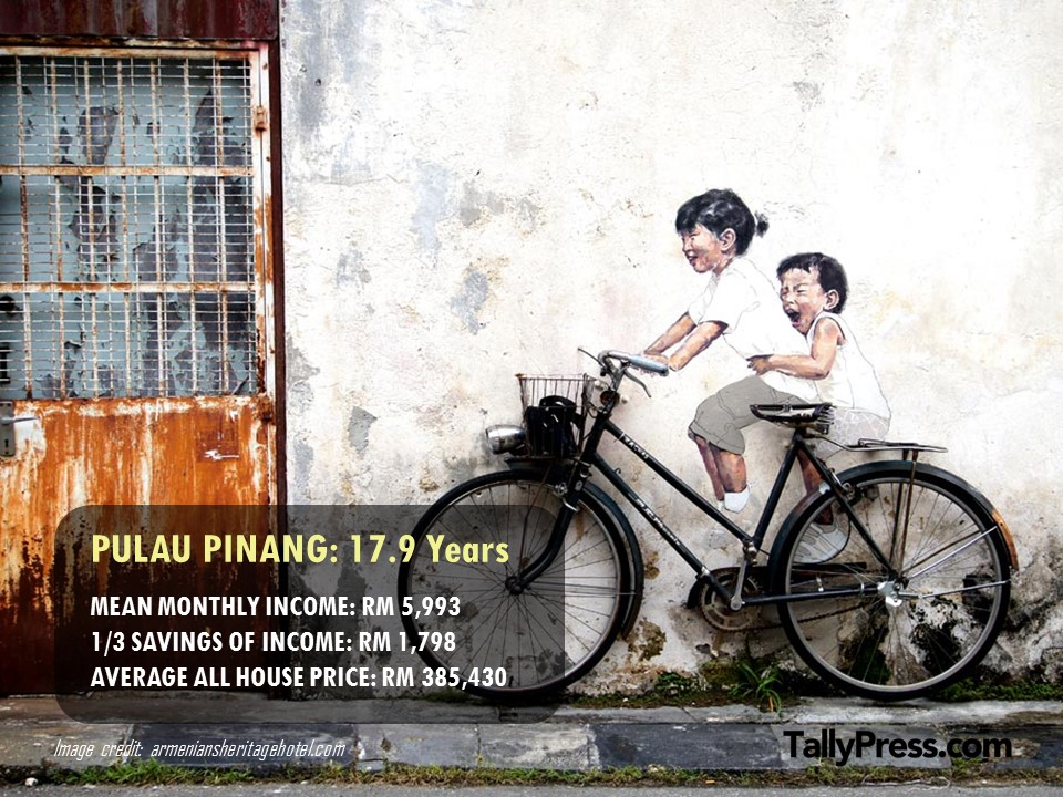Pulau Pinang - How Long You Would Need To Save To Buy a Property.jpg