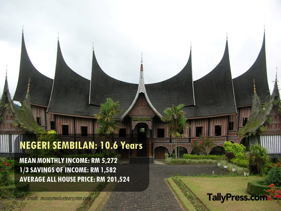 Negeri Sembilan - How Long You Would Need To Save To Buy a Property .jpg
