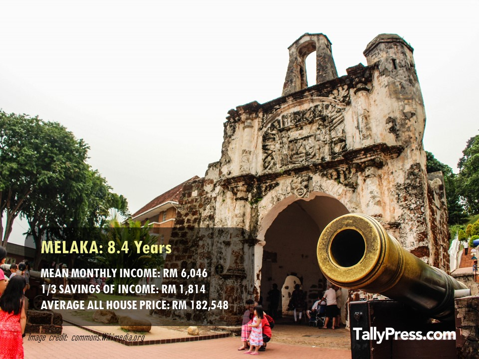 Melaka - How Long You Would Need To Save To Buy a Property .jpg