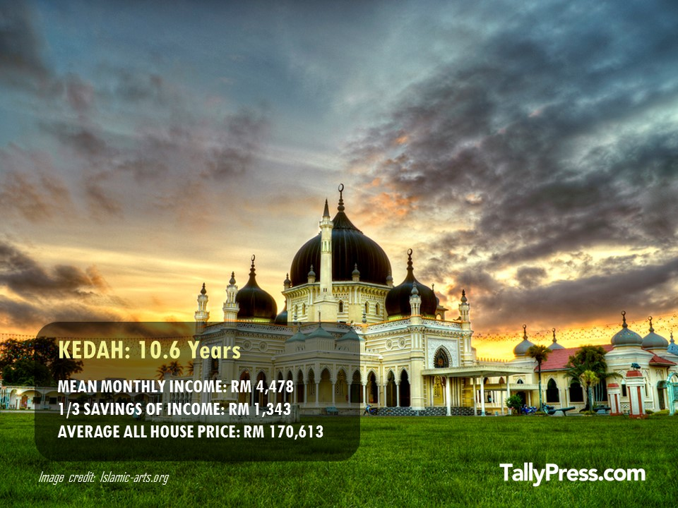 Kedah - How Long You Would Need To Save To Buy a Property.jpg