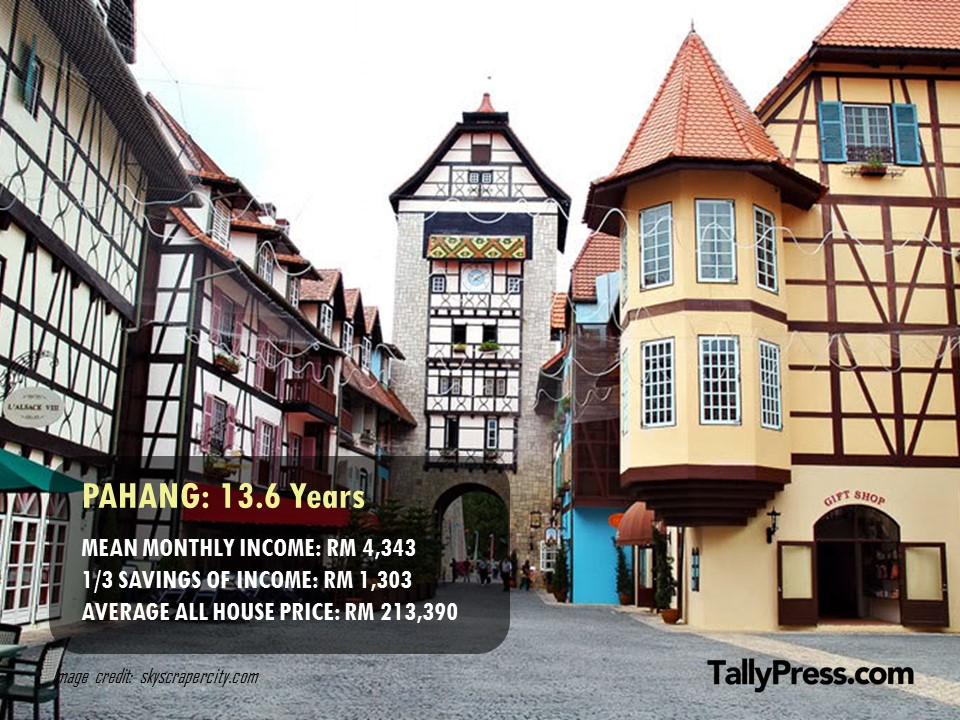 Pahang - How Long You Would Need To Save To Buy a Property .jpg
