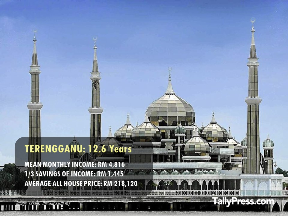 Terengganu - How Long You Would Need To Save To Buy a Property.jpg