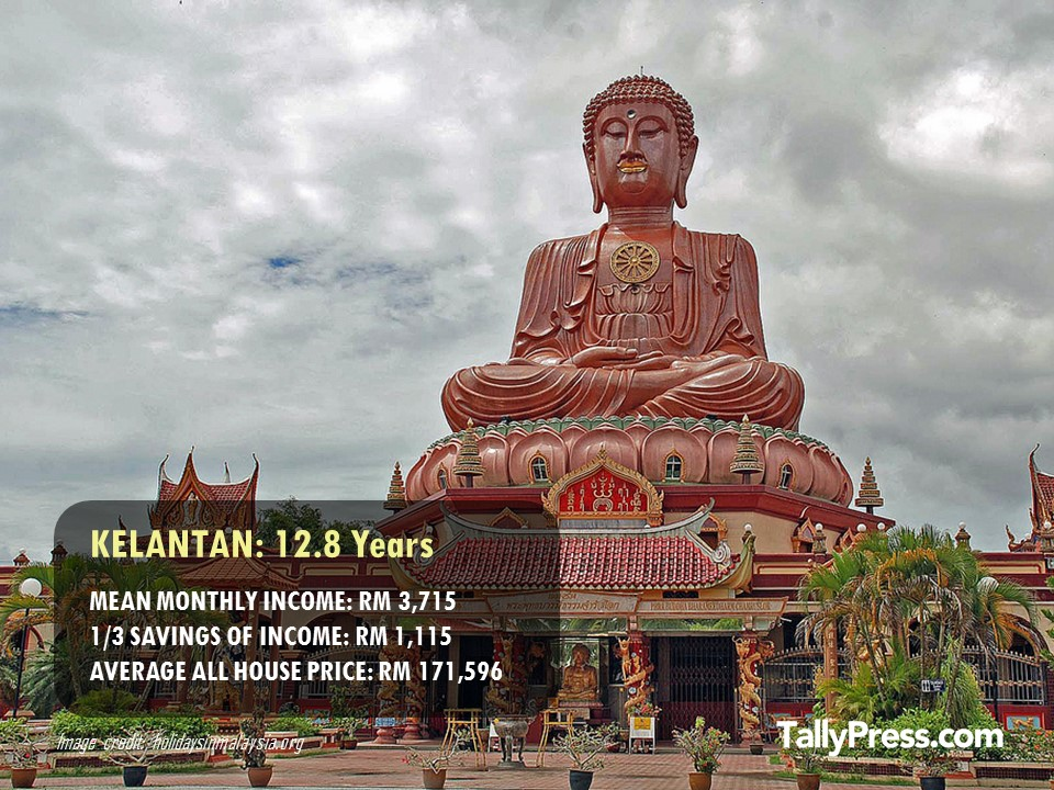 Kelantan - How Long You Would Need To Save To Buy a Property.jpg