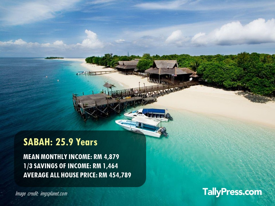Sabah - How Long You Would Need To Save To Buy a Property .jpg