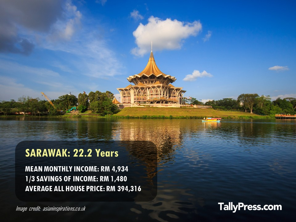 Sarawak - How Long You Would Need To Save To Buy a Property .jpg