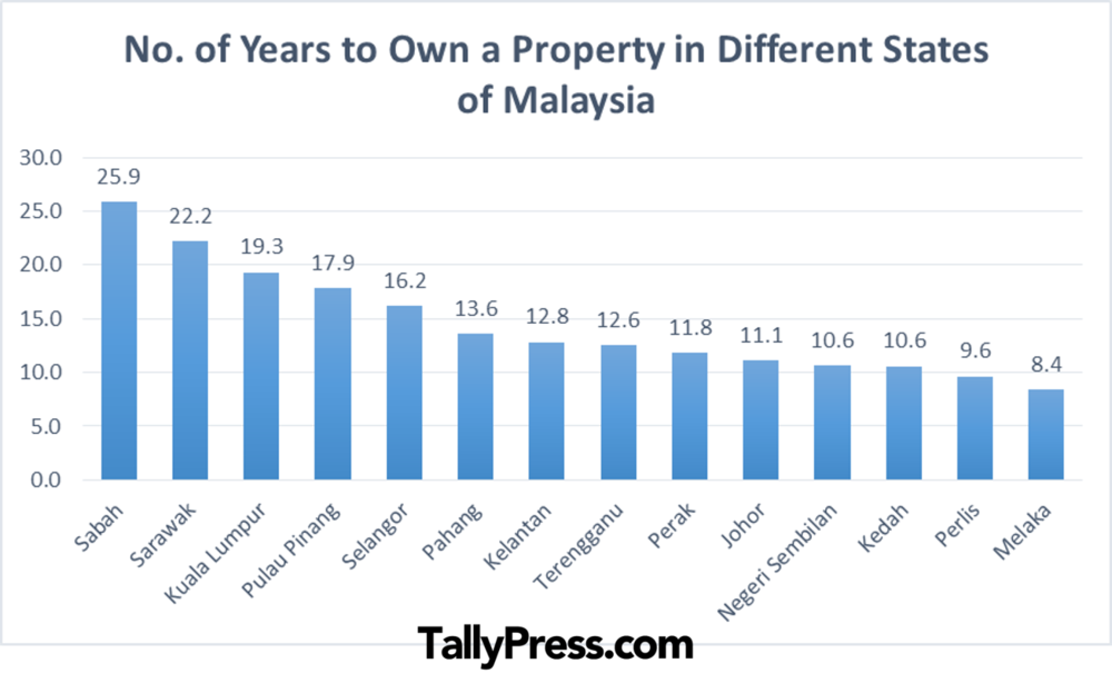 Graph - How long you would need to save to own a property.png