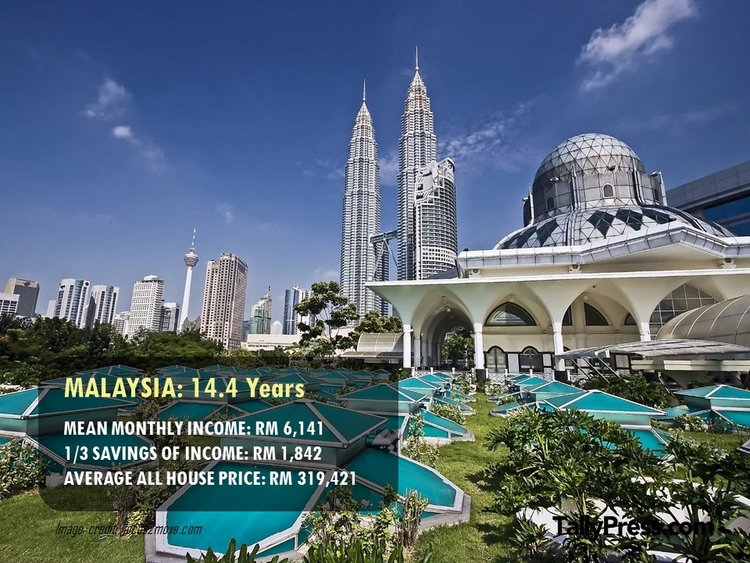 How long you would need to save to buy a property in each state of Malaysia