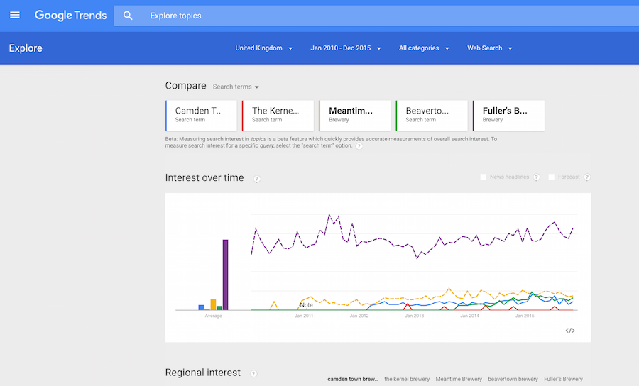 google-trends-breweries-london