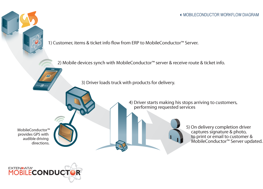 MobileConductor™ Proof of Delivery Workflow Diagram - Click to enlarge image
