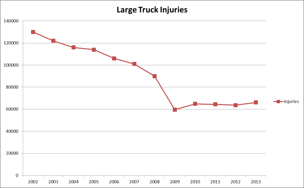 Source: Data gathered from Motor Carrier Safety Progress Report provided by the FMCSA (2004-2014) Note: FMCSA indicated on their 2011 report that data sources changes and caused a slight variance.