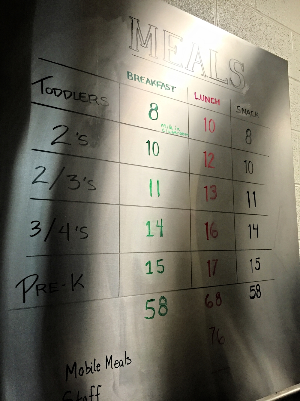 Here are our meal counts for all of our St. Luke's meals.
