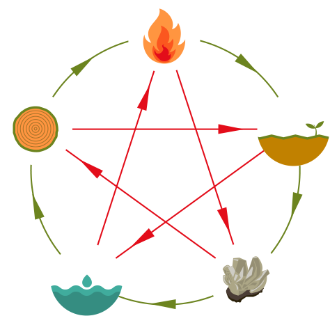 Combined creation-filiation (green) and destruction cycles (red) of the 5 elements of Chinese Cosmology, also used for Feng Shui