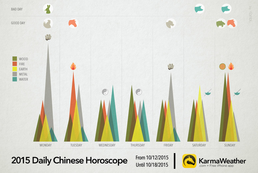 2015 Daily Chinese Horoscope from 10/12/2015 until 10/18/2015