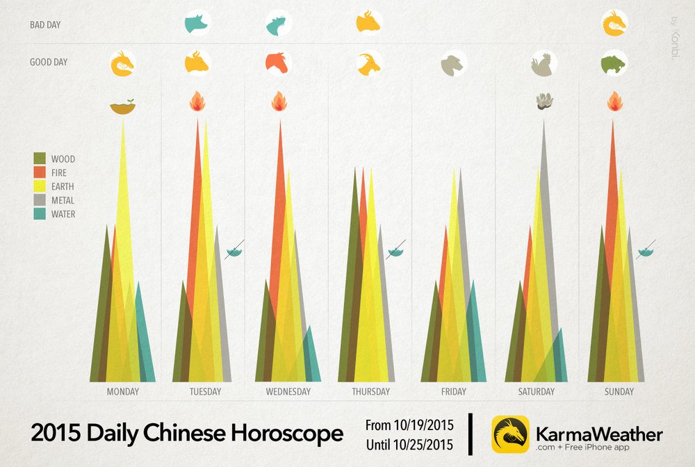 2015 Free daily Chinese horoscope from 10/19/2015 until 10/25/2015